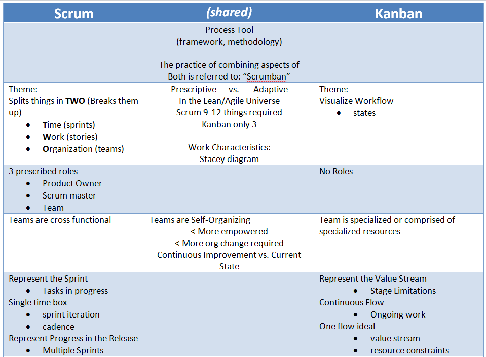 agile scrum and kanban So when an organization imposes an approach to work, whether it be scrum, kanban, or another agile framework, it is unsurprising that the result often is team members feel discouraged and resist adopting the change.